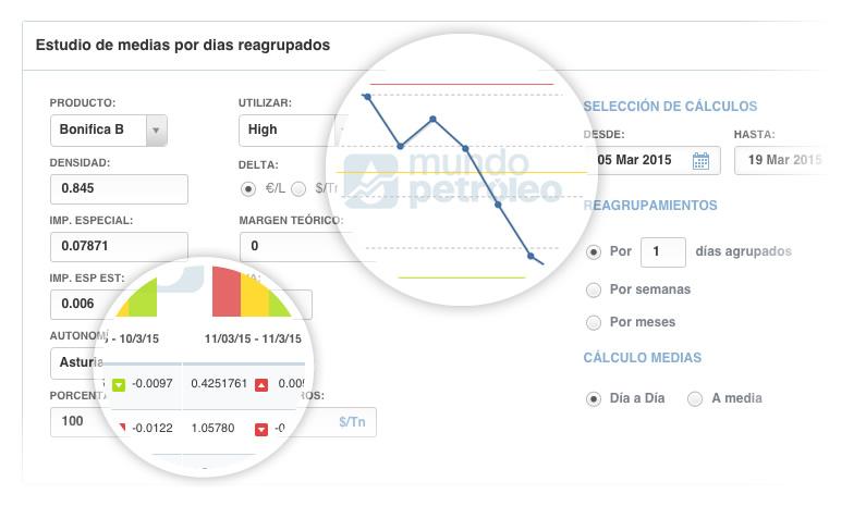 Distribuidor oficial Platts: cotizaciones en mercados de